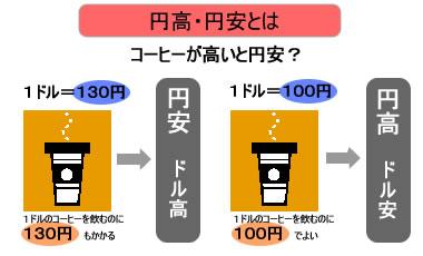 円高・円安とは