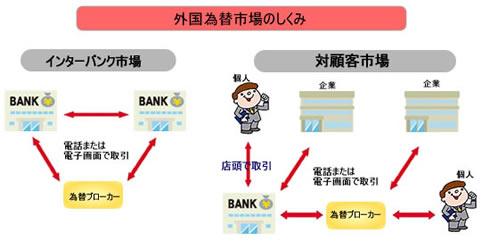 外国為替市場のしくみ