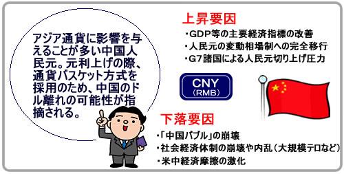 中国人民元の特徴